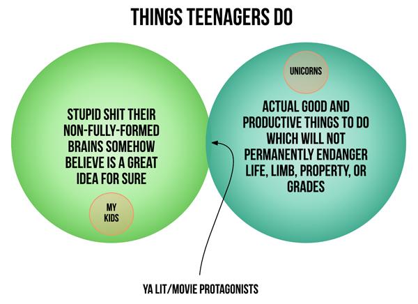 venn-teenagers